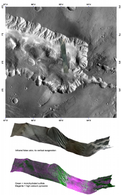 Aeolian Features Provide a Glimpse of Candor Chasma Mineralology