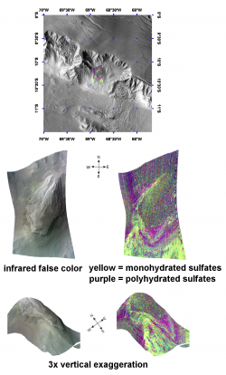 Complex Sulfate Deposits in Coprates Chasma